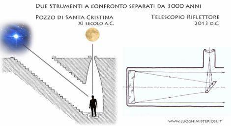 new_Il più antico telescopio del mondo